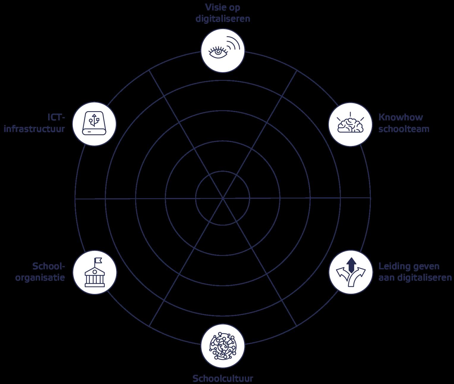 Spindiagram Doordacht Digitaal
